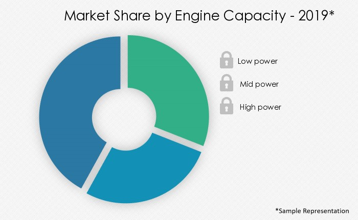 agricultural-tractors-market-share-by-distribution-channel